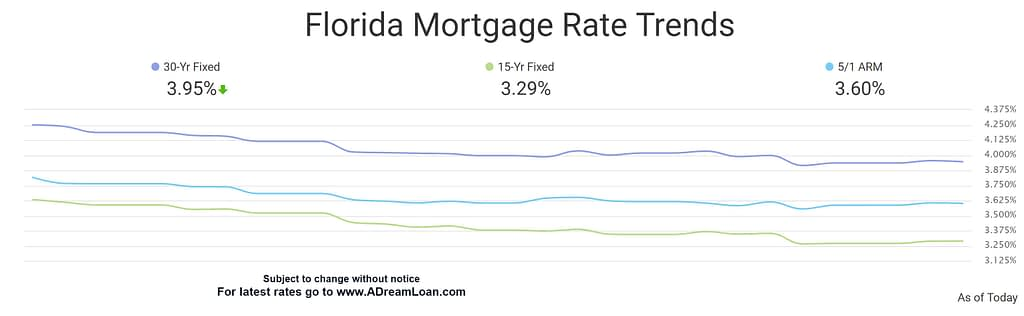 florida mortgage rate trends