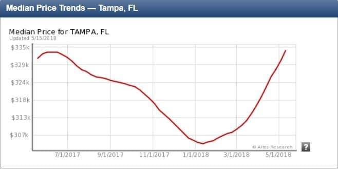 tampa home prices